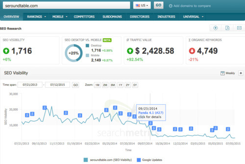 searchmetrics-google-update-overlays-1437049541.png