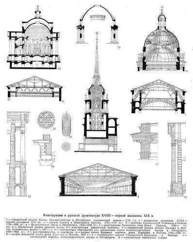 Конструкции в русской архитектуре XVIII - начала XIX веков, чертежи