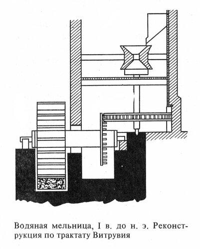 Водяная мельница I в. до н.э., реконструкция по трактату Витрвия