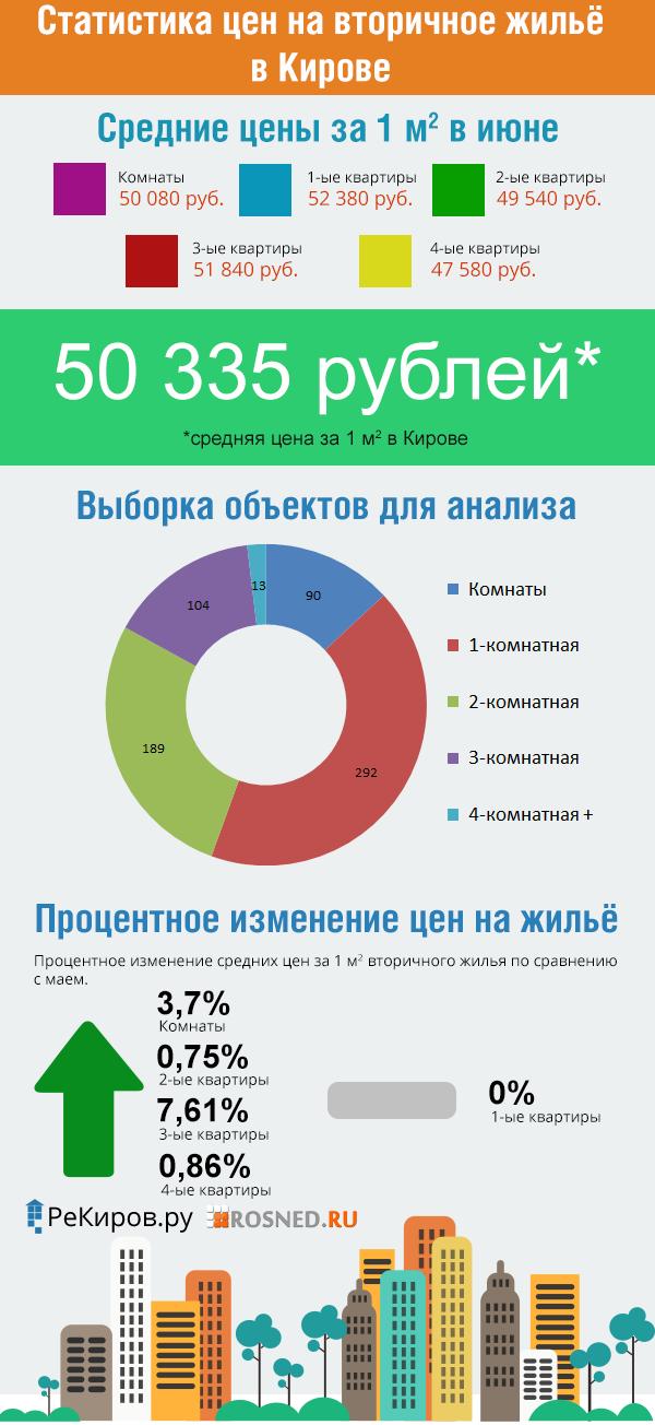 Цены на вторичном рынке жилья в Кирове за июнь