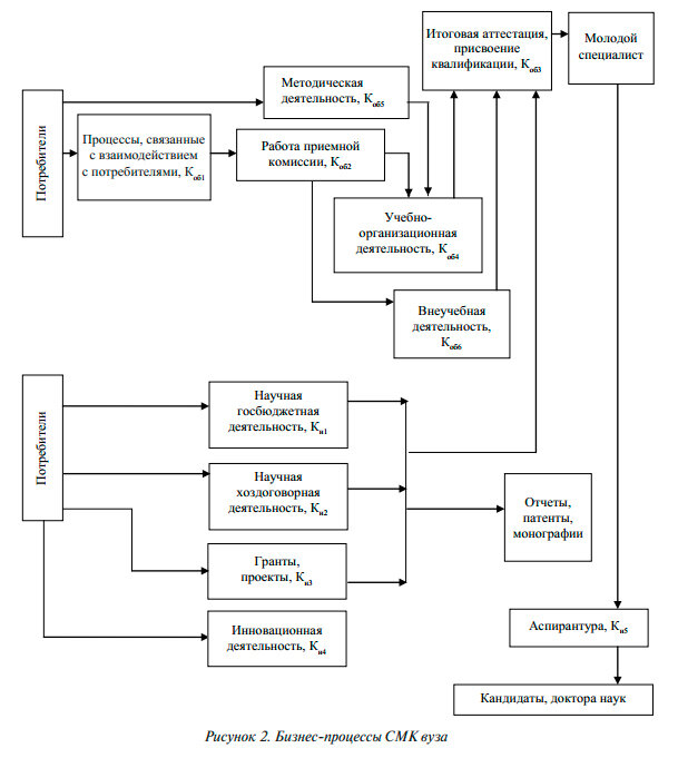 Сами управленческие процессы