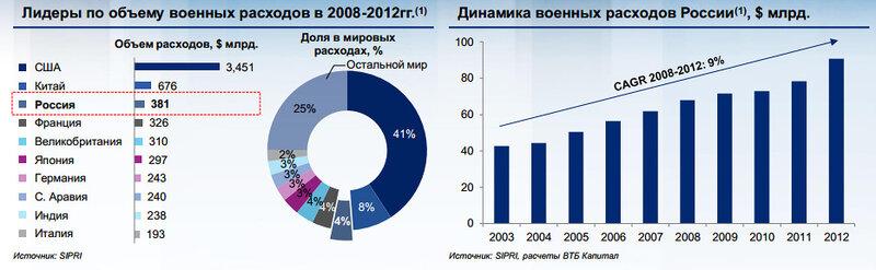 Экспортный рынок вооружений и  военной техники