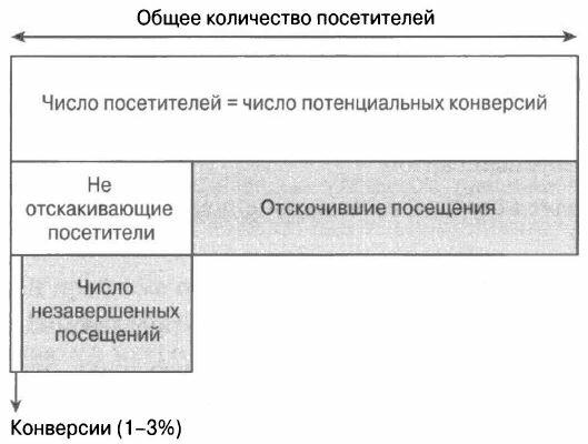 Рис. 1.4. Схематическая модель посетителя веб-сайта, иллюстрирующая низкие коэффициенты конверсии большинства веб-сайтов