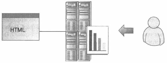 Рис. 2.2. Схематическое представление методологии применения журнальных файлов: веб-сервер записывает все свои операции в локальный текстовый файл, тем самым предоставляя клиенту сервиса аналитики возможность просматривать отчеты с локального сервера
