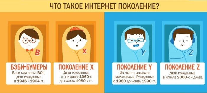Дети прошлого VS  интернет-поколение