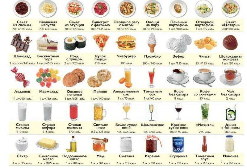 13 продуктов для похудения