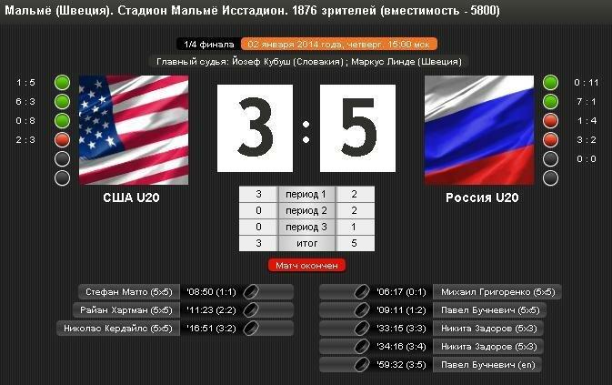 U20 ЧМ-2014