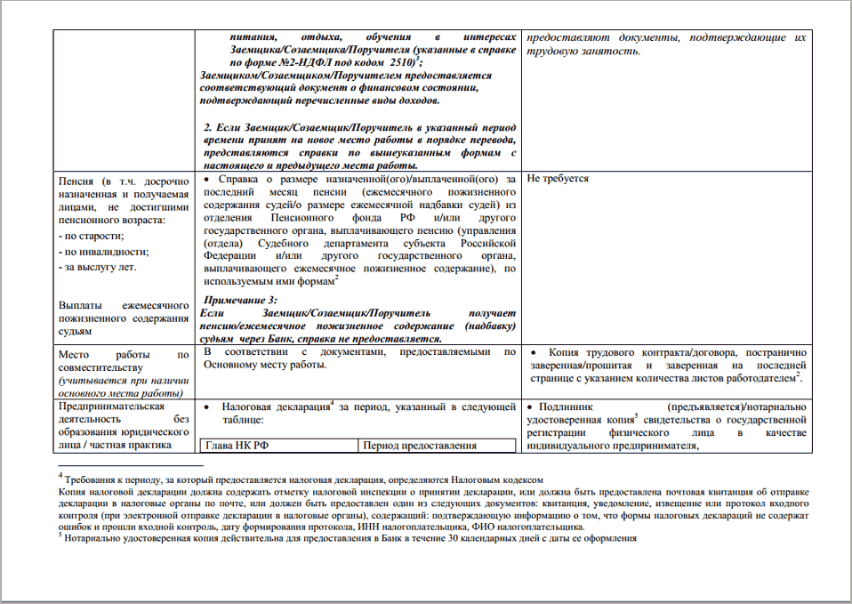 Сбербанк документы для потребительского кредита помощь в получении ипотеки в новосибирске отзывы