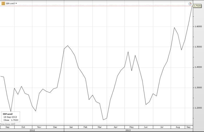 Динамика изменений цены акции Intesa Sanpaolo в 2013