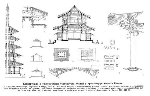 Конструции и тектонические особенности архитектуры Китая и Японии, чертежи