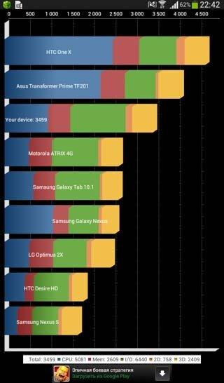 Результаты Quadrant для Samsung Galaxy Tab 3
