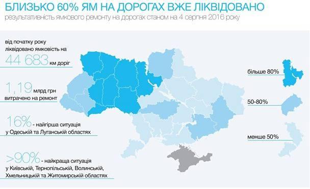 В Украине уже отремонтировано 44 тысячи км дорог, - Гройсман. ИНФОГРАФИКА