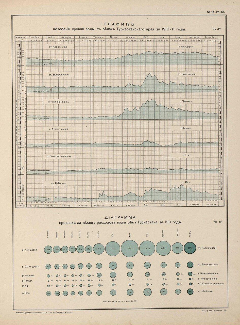38. График колебания уровня воды в реках Туркестанского края за 1910-11 годы