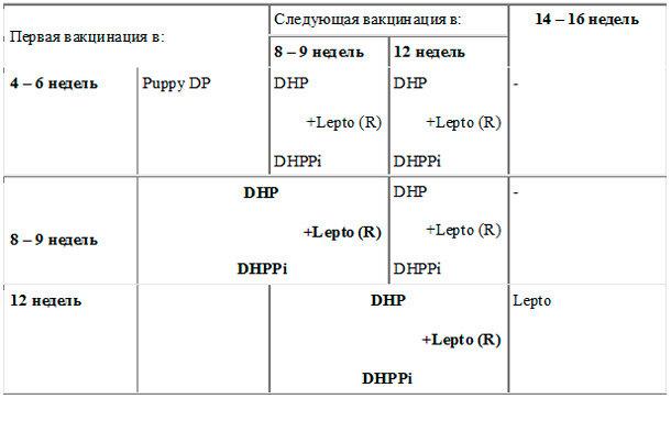 Схема прививок Nobivak