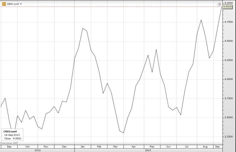 Динамика изменений цены акции UniCredit Group в 2013