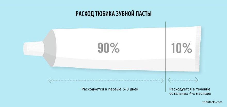 Ироничные факты из нашей жизни в графиках от творческого дуэта Wumo (Микаэль Вульф и Андерс Моргенталер)