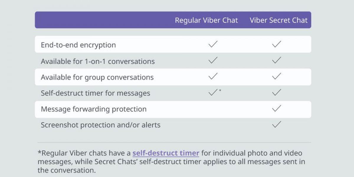 ВViber возникла блокировка скриншотов