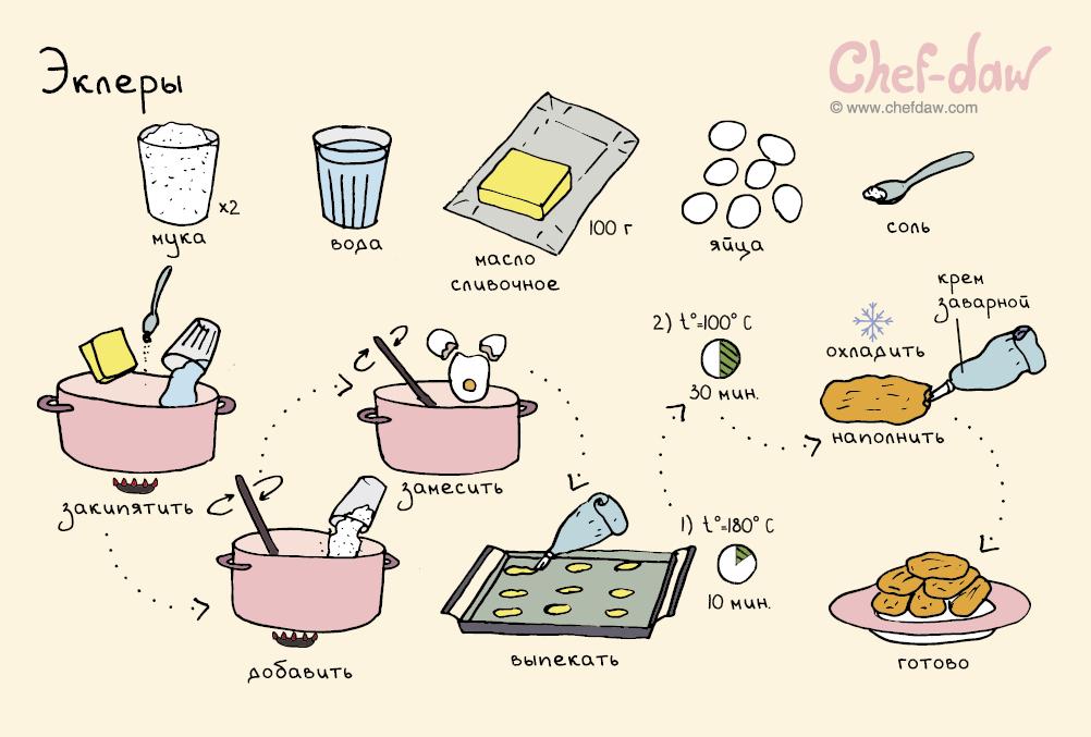 Самые простые рецепты сладостей