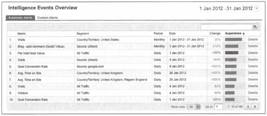 Рис. 5.3. Отчет Intelligence Events Overview