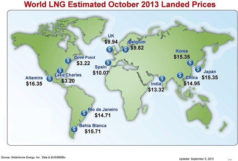Почему нужна нефтяная привязка цен на газ