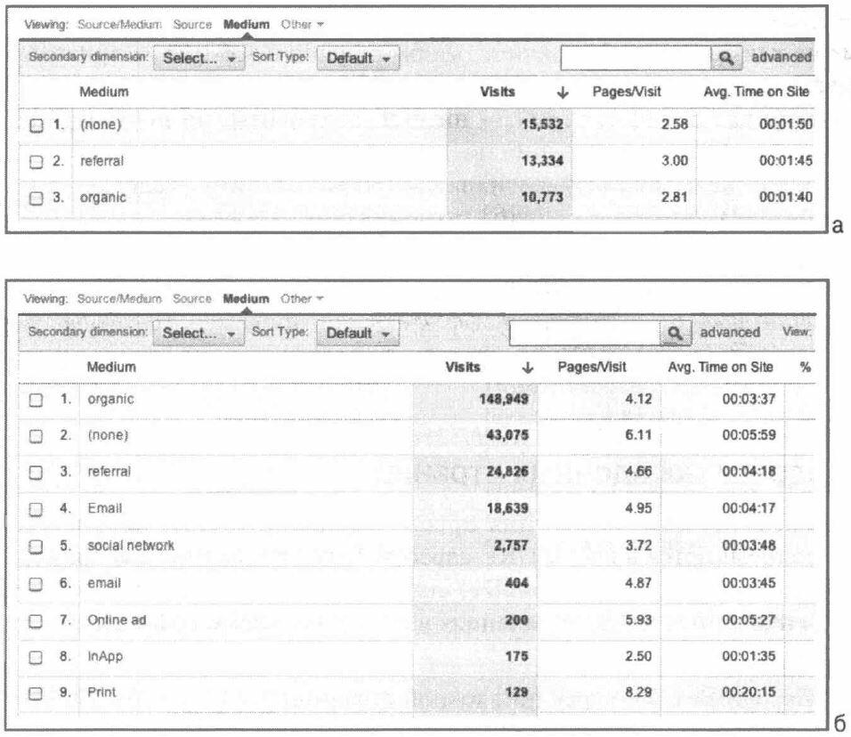 Рис. 7.2. Сравнение маркетингового отчета, генерируемого по умолчанию (а), и отчета, который использует отслеживание кампаний (б)