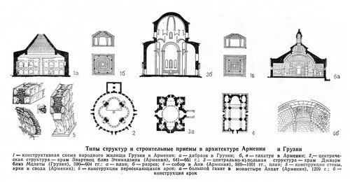 Типы структур и строительные приемы в архитектуре Армении и Грузии, чертежи
