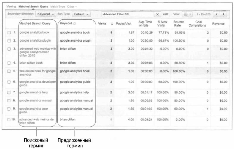 Рис. 5.28. Отчет Matched Search Query (Совпавший поисковый запрос), отображающий поисковый термин и соответствующие предложенные термины