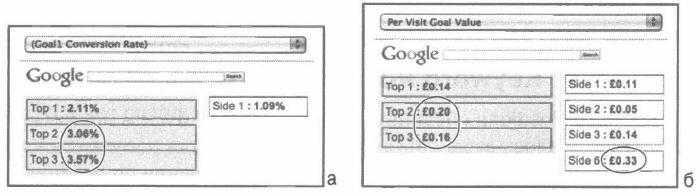 Рис. 5.30. Отчет Keyword Positions AdWords для (a) коэффициента конверсии по цели 1 и (б) денежного выражения цели на одно посещение