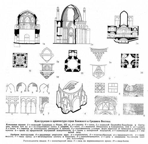 Конструкции в архитектуре стран Ближнего и Среднего Востока, чертежи
