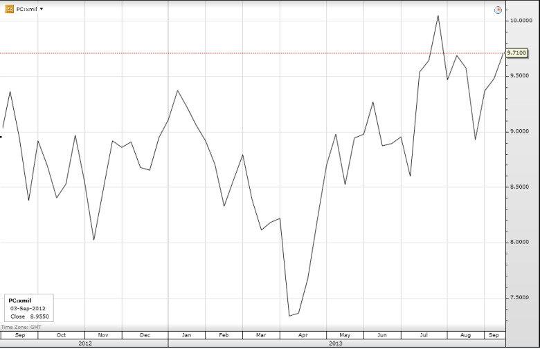 Динамика изменений цены акции Pirelli & C в 2013