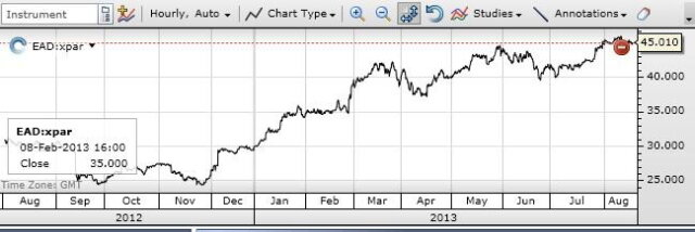 renault 2012 капитализация