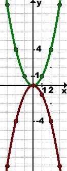 preobrazovanie-grafikov-simmetriya