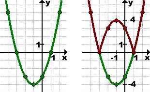 grafik-modulya-funkcii