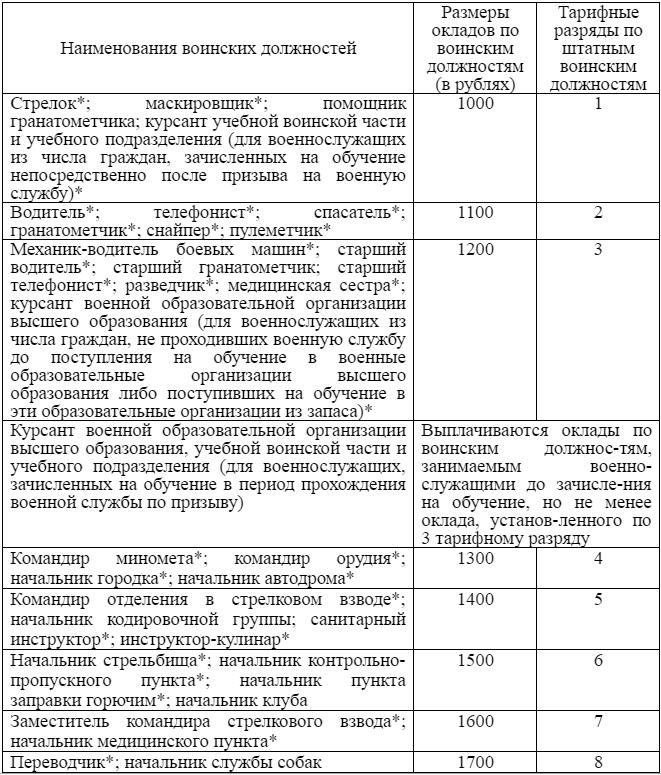 Налог на транспорт для пенсионеров в вологодской области