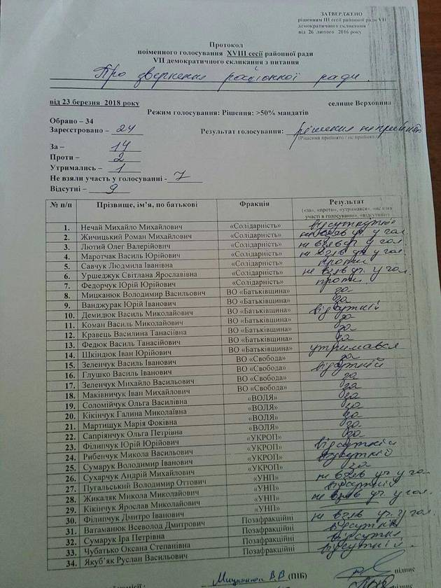 На Прикарпатье райсовет не поддержала отставку Порошенко за отсутствия кворума (ДОКУМЕНТ)