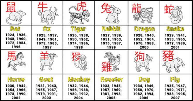 знаки зодиака гороскоп рождение лучшее знаки зодиак 2000 год