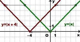 grafik-funkcii-y-modul-x-4