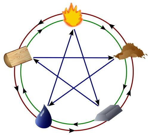 пентаграмма Пяти Стихий