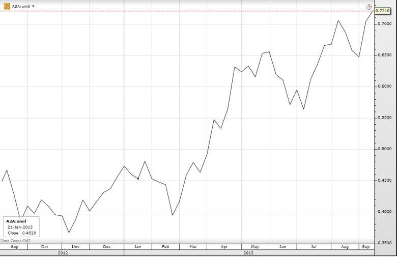 Динамика изменений цены акции А2А в 2013