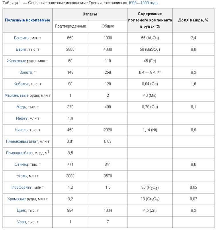 таблица полезного сна