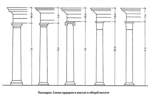 Схема построения архитектурных ордеров в массах в одной высоте. Андреа Палладио