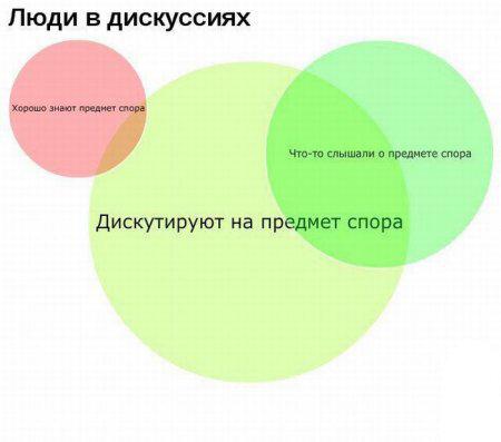 Правда жизни в графиках