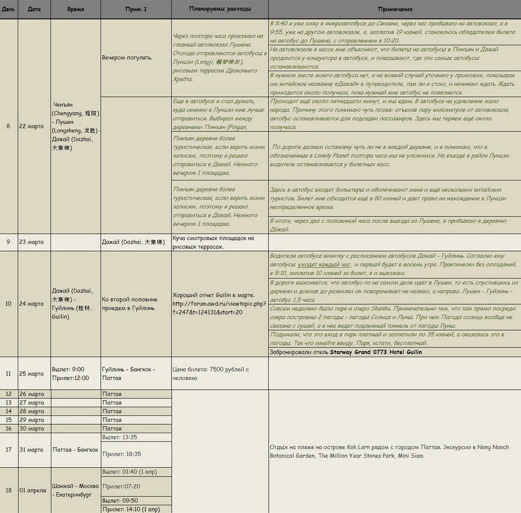 Продолжение таблицы с описанием маршрута путешествия по Китаю. Советы туристам по организации самостоятельной поездки.
