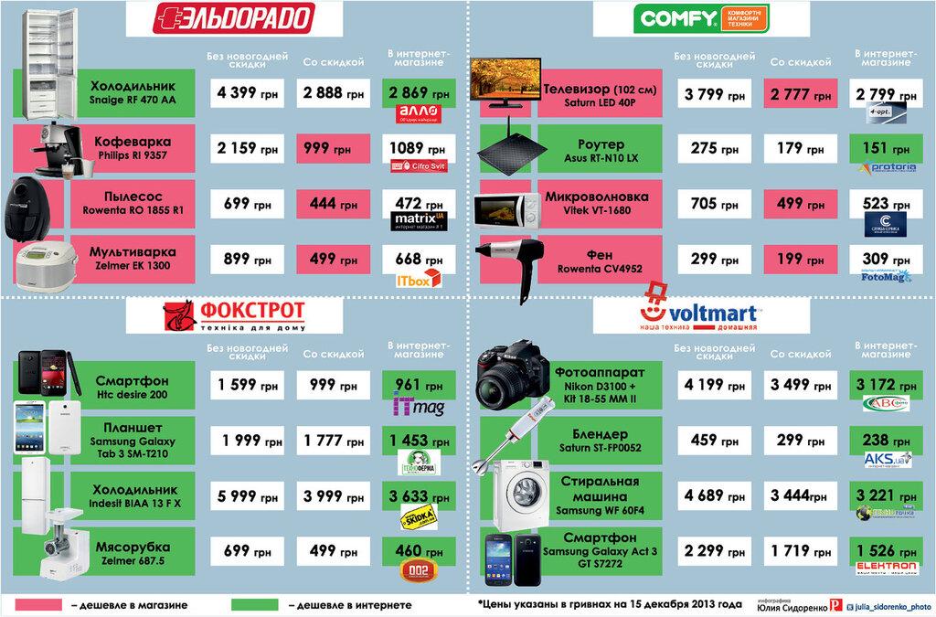 Цены В Магазинах Онлайн
