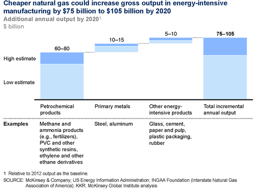McKinsey: Five opportunities for US growth and renewal (Energy