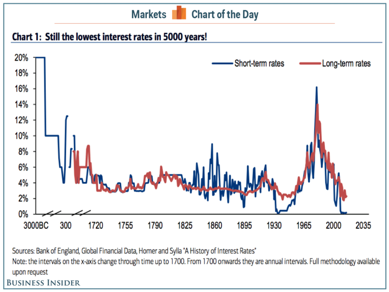 The 5 000 Year History Of Interest Rates Businessinsider Ivgnnm