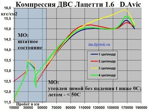 Компрессия -180тыс.км.jpg