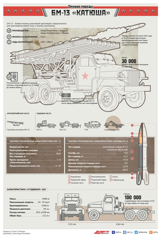 9 Мая 1945. Оружие Победы. БМ-13 Катюша