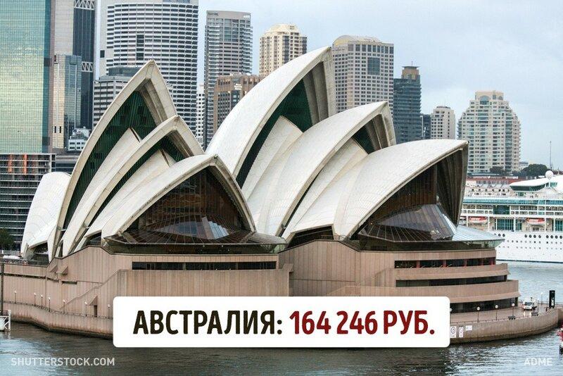 Австралия. Минимальная зарплата.jpg