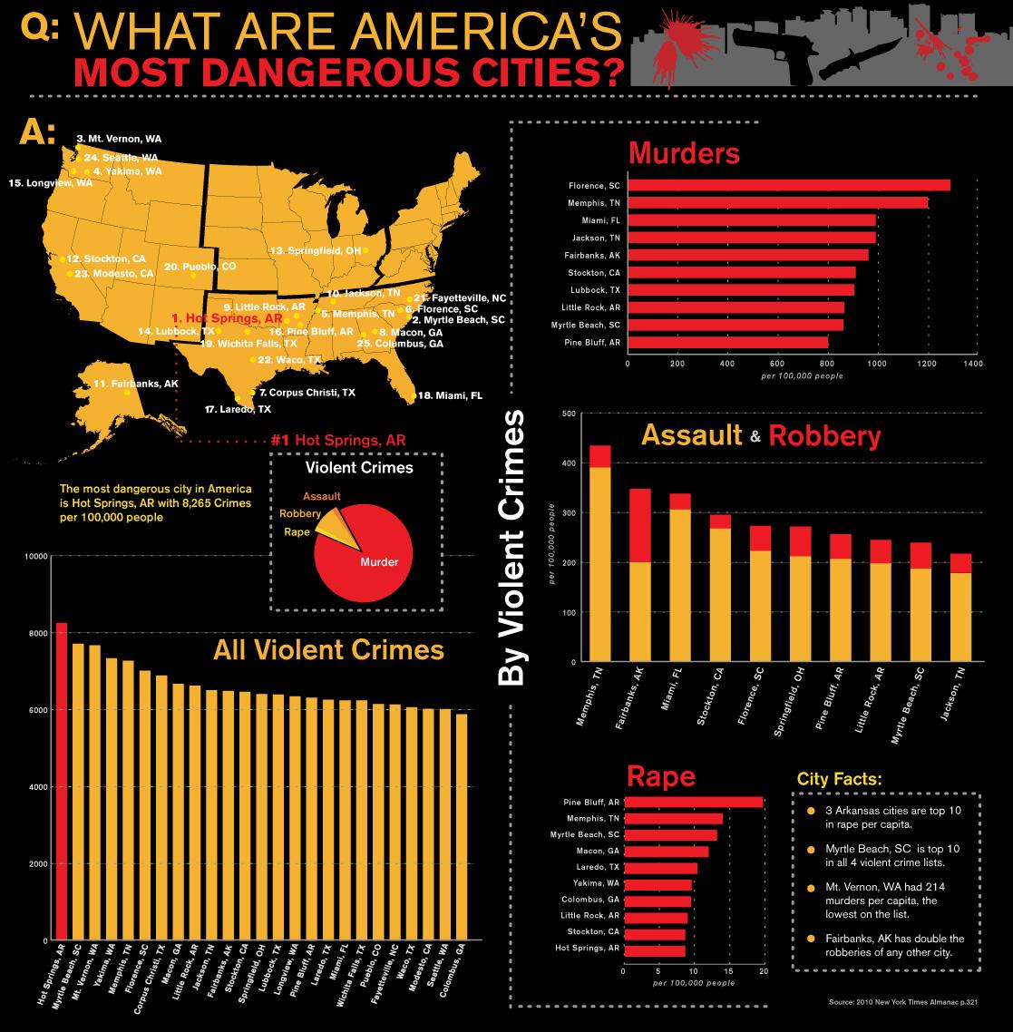 Americas-Most-Dangerous-Cities.jpg